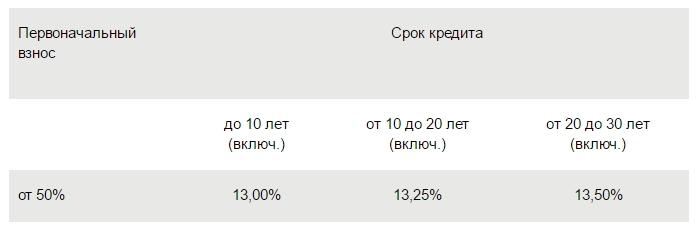 ипотека процентные ставки