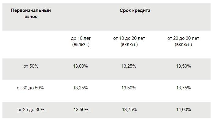процентные ставки Сбербанк