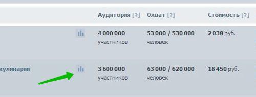 Реклама в сообществах Вконтакте Инструкция