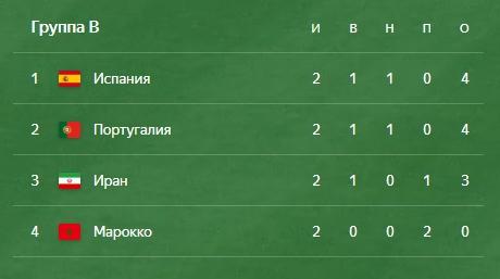 Группа B ЧМ по футболу 2018