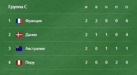 Группа C ЧМ по футболу 2018