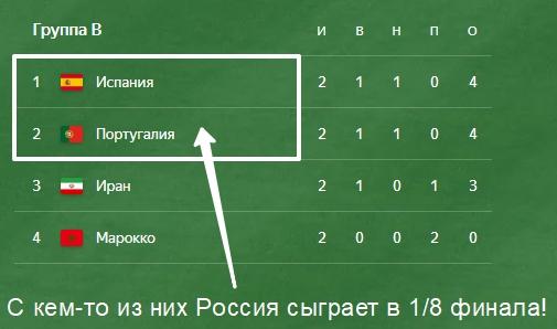 Группа B Чемпионат мира по футболу в России