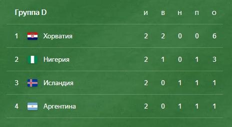 Группа D чемпионат мира по футболу 2018