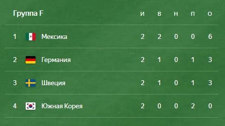 группа F чемпионат мира по футболу 2018
