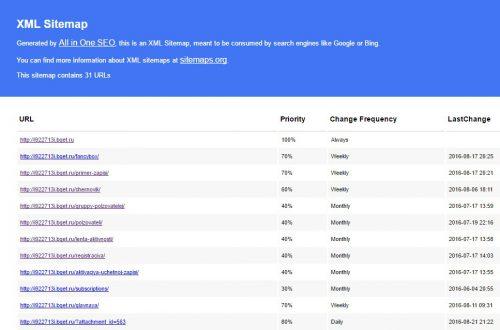 All in One SEO Pack XML карта сайта настройка