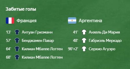 Франция - Аргентина 4:3 забитые голы