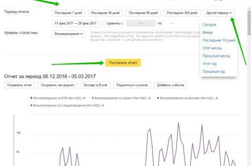 Как узнать сколько заработал на рекламе Яндекс RTB