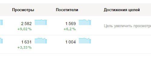 Как поставить цель в Яндекс метрике