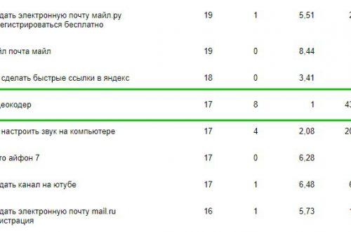 Как узнать ТОП 10 поисковых запросов на сайте Яндекс Вебмастер