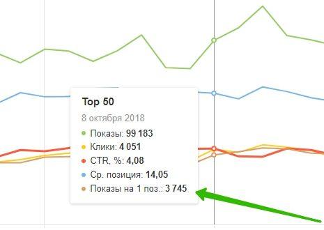 Статистика поисковых запросов в Яндекс Вебмастер