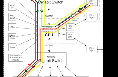 <br><span> <br><span>Traffic Generator в роутерах MikroTik</span> <br></span> <br>