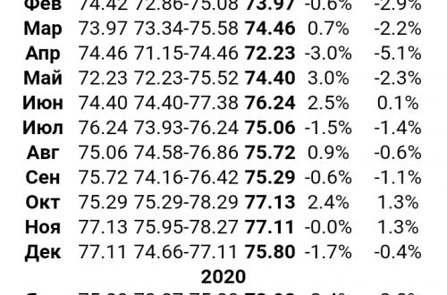 Прогноз курса доллара евро приложение андроид