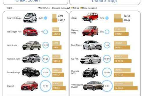 Страховка на машину. Сколько стоит застраховать машину