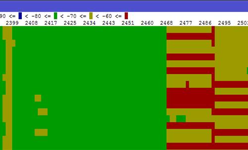 <br><span> <br><span>Анализ частотного спектра вMikroTik</span> <br></span> <br>