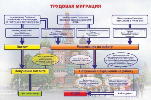 Патент на работу в России для граждан Украины