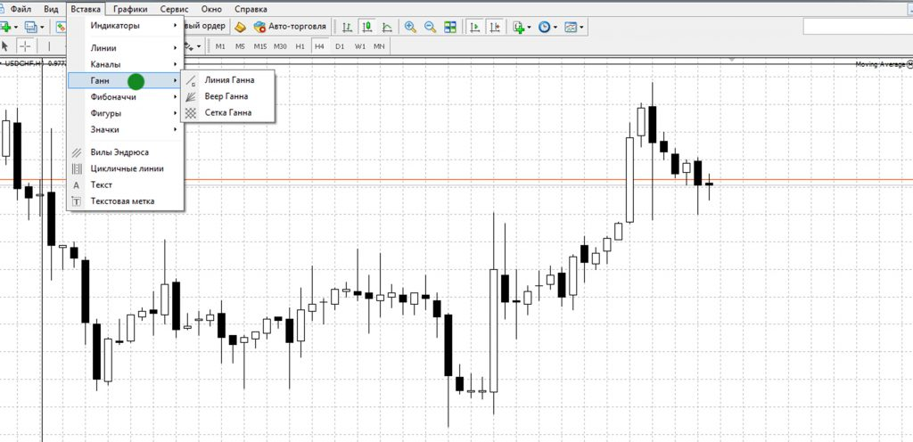 Инструмент финансового анализа Ганна