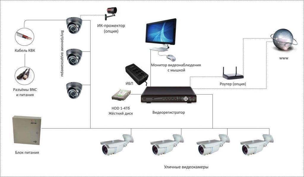 Установка системы видеонаблюдения: эффективный способ обеспечения безопасности