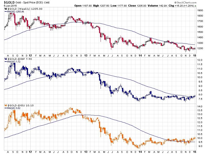 Рекорд цены золота в евро и других валютах мира