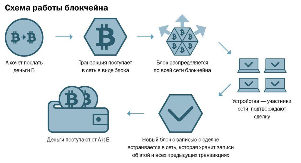 Как объяснить идею криптовалют