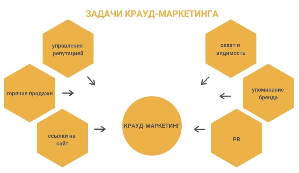 Крауд маркетинг – дополнительный способ продвижения