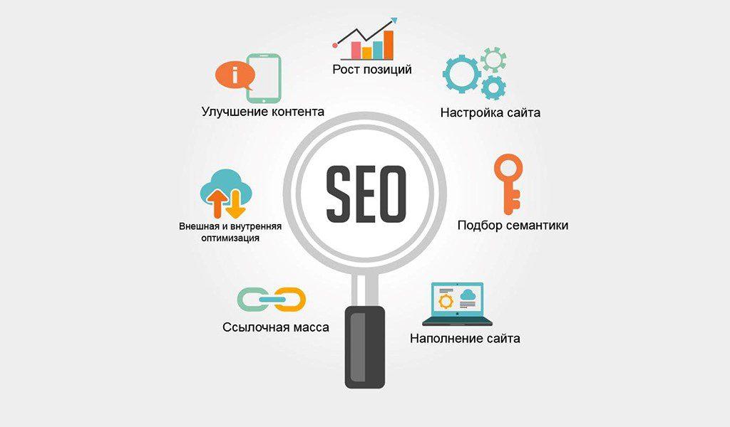 Доступно о SEO-оптимизации: как продвинуть сайт в поисковых системах