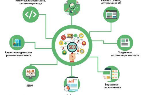 Почему не стоит отказываться от SEO-оптимизации и продвижения сайта