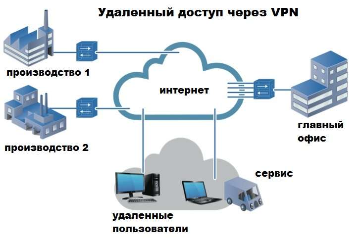 Удаленный доступ и VPN соединение к офисной сети