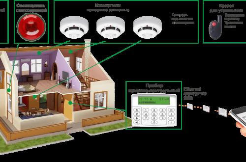 Противопожарные конструкции для дома. Как обеспечить безопасность жилья?