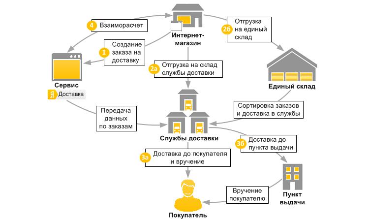 Рекомендации по организации работы со службами доставки для интернет-магазинов