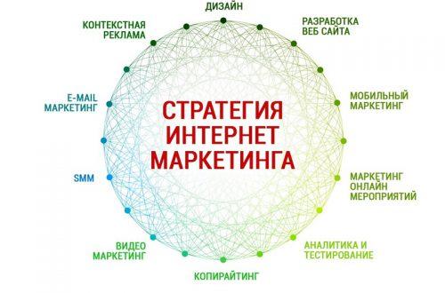7 главных преимуществ интернет-маркетинга для бизнеса